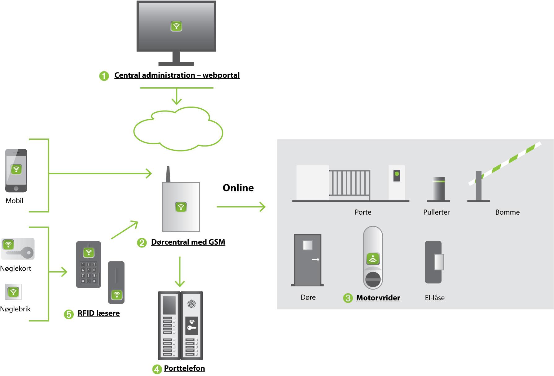 Produktoversigt online DK