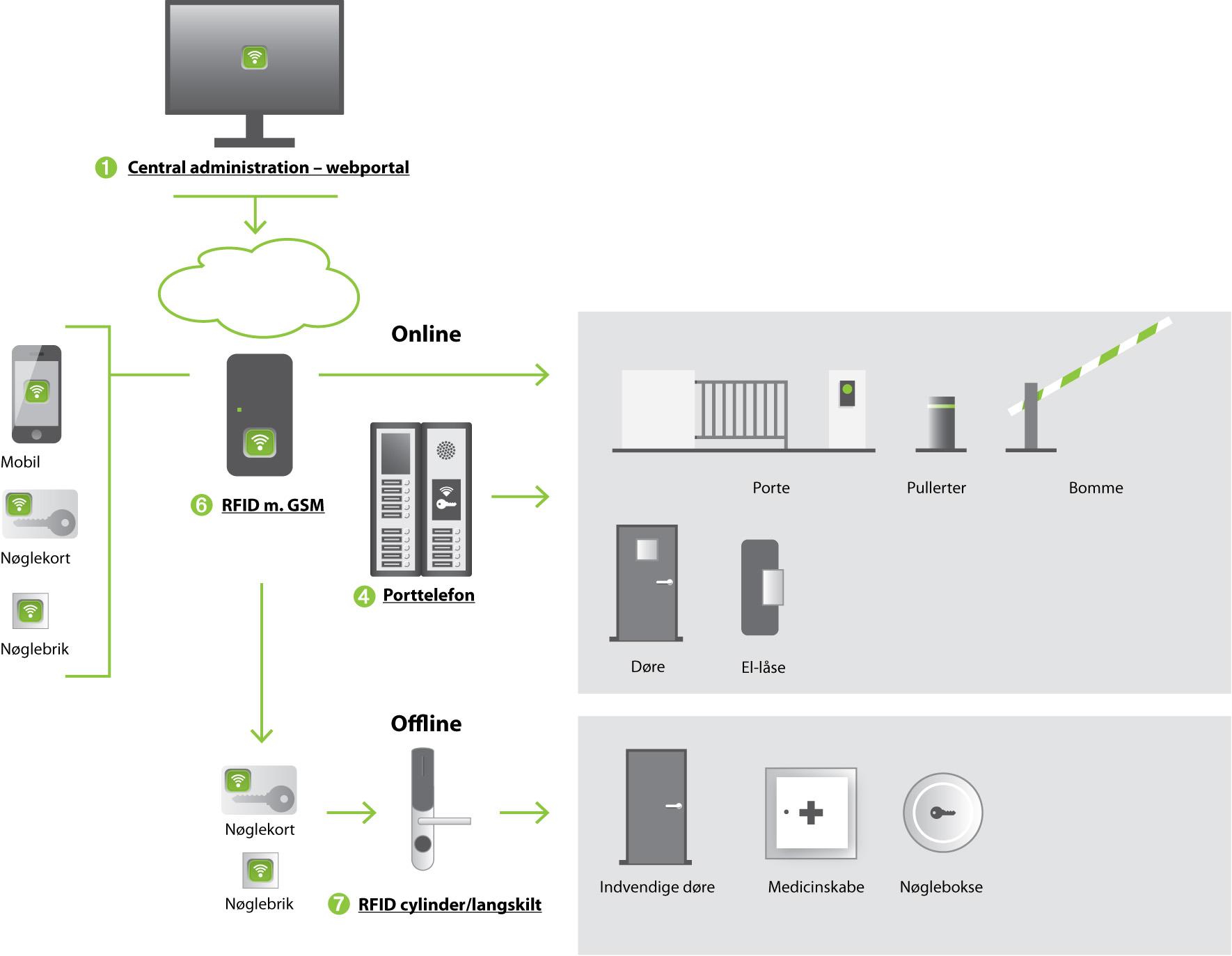 Produktoversigt offline DK
