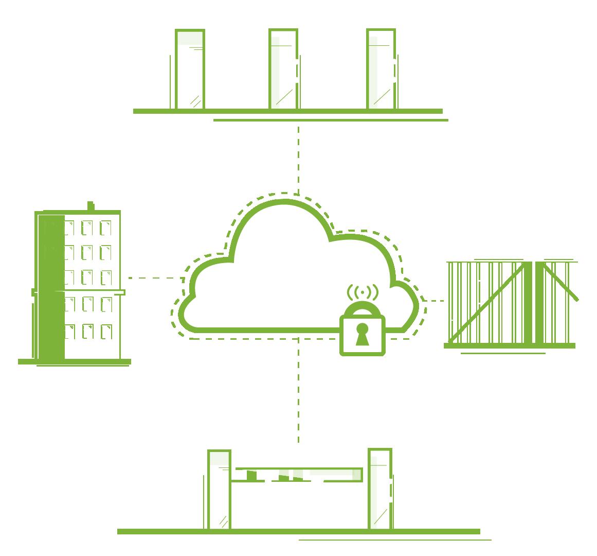 Cloudbaserede løsninger til perimetersikring