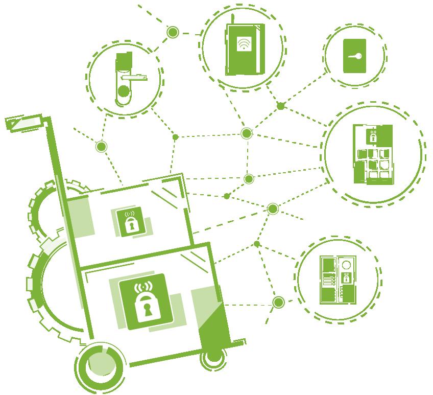 Access Technology, Produkter